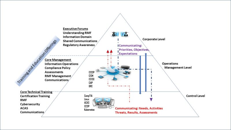 RMF training pyramid